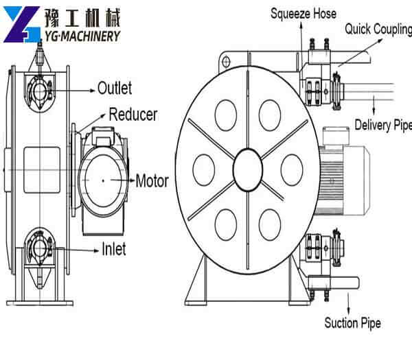 Working Principle of Industrial Hose Pump